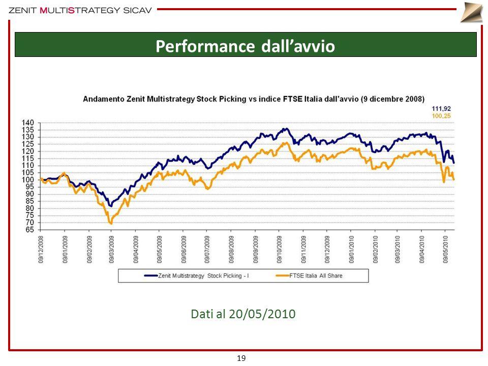 19 Performance dall'avvio Dati al 20/05/2010