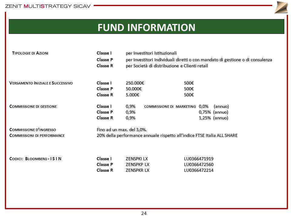 FUND INFORMATION per Investitori Istituzionali T IPOLOGIE DI A ZIONI Classe Iper Investitori Istituzionali per Investitori Individuali diretti o con m