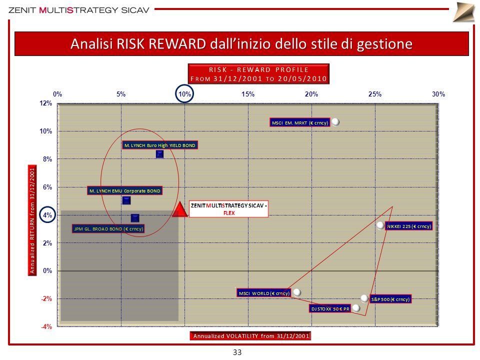 Analisi RISK REWARD dall'inizio dello stile di gestione 33