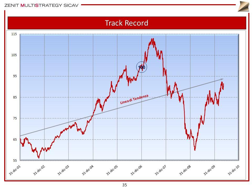 Track Record 35 Linea di Tendenza 100