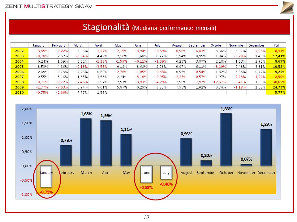 Stagionalità Stagionalità (Mediana performance mensili) 37