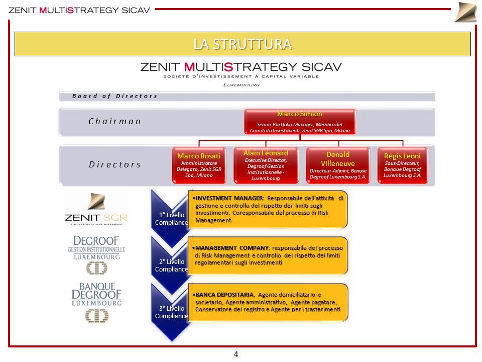 LA STRUTTURA 1° Livello Compliance INVESTMENT MANAGER: Responsabile dell'attività di gestione e controllo del rispetto dei limiti sugli investimenti.