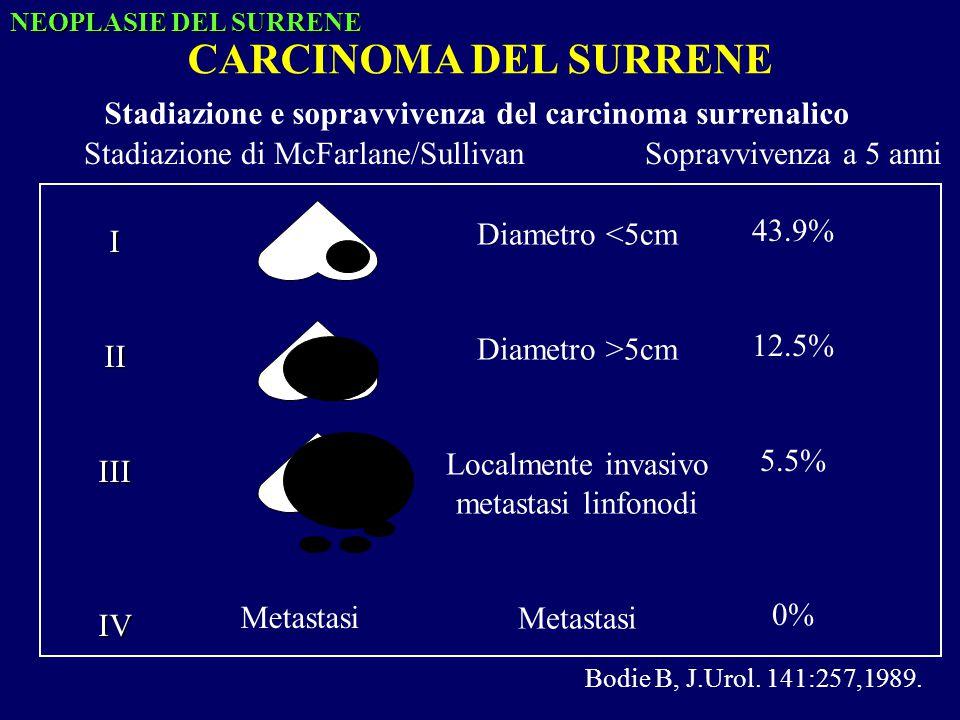 Stadiazione e sopravvivenza del carcinoma surrenalico IIIIIIIV Metastasi Diametro <5cm Diametro >5cm Localmente invasivo metastasi linfonodi Metastasi Sopravvivenza a 5 anni 43.9% 12.5% 5.5% 0% Bodie B, J.Urol.