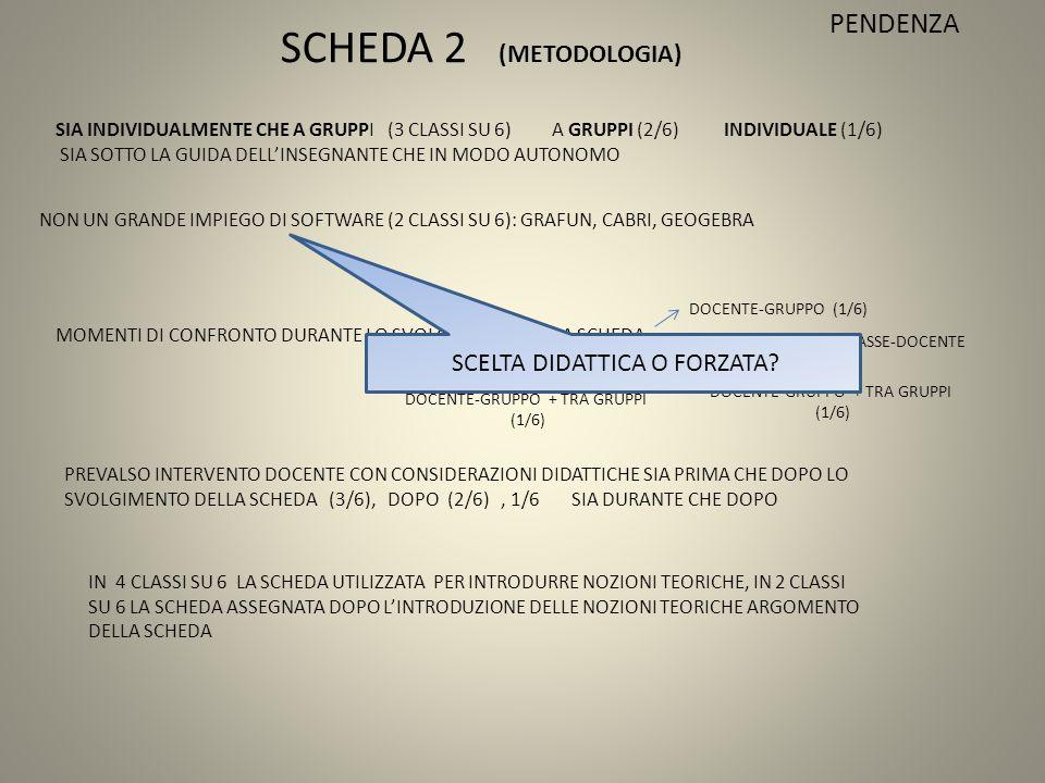 SCHEDA 2 (METODOLOGIA) SIA INDIVIDUALMENTE CHE A GRUPPI (3 CLASSI SU 6) A GRUPPI (2/6) INDIVIDUALE (1/6) SIA SOTTO LA GUIDA DELL'INSEGNANTE CHE IN MODO AUTONOMO NON UN GRANDE IMPIEGO DI SOFTWARE (2 CLASSI SU 6): GRAFUN, CABRI, GEOGEBRA MOMENTI DI CONFRONTO DURANTE LO SVOLGIMENTO DELLA SCHEDA DOCENTE-GRUPPO (1/6) DOCENTE-GRUPPO + CLASSE-DOCENTE (3/6) DOCENTE-GRUPPO + TRA GRUPPI (1/6) PREVALSO INTERVENTO DOCENTE CON CONSIDERAZIONI DIDATTICHE SIA PRIMA CHE DOPO LO SVOLGIMENTO DELLA SCHEDA (3/6), DOPO (2/6), 1/6 SIA DURANTE CHE DOPO IN 4 CLASSI SU 6 LA SCHEDA UTILIZZATA PER INTRODURRE NOZIONI TEORICHE, IN 2 CLASSI SU 6 LA SCHEDA ASSEGNATA DOPO L'INTRODUZIONE DELLE NOZIONI TEORICHE ARGOMENTO DELLA SCHEDA PENDENZA DOCENTE-GRUPPO + TRA GRUPPI (1/6) SCELTA DIDATTICA O FORZATA