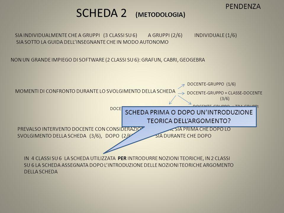 SCHEDA 2 (METODOLOGIA) SIA INDIVIDUALMENTE CHE A GRUPPI (3 CLASSI SU 6) A GRUPPI (2/6) INDIVIDUALE (1/6) SIA SOTTO LA GUIDA DELL'INSEGNANTE CHE IN MODO AUTONOMO NON UN GRANDE IMPIEGO DI SOFTWARE (2 CLASSI SU 6): GRAFUN, CABRI, GEOGEBRA MOMENTI DI CONFRONTO DURANTE LO SVOLGIMENTO DELLA SCHEDA DOCENTE-GRUPPO (1/6) DOCENTE-GRUPPO + CLASSE-DOCENTE (3/6) DOCENTE-GRUPPO + TRA GRUPPI (1/6) PREVALSO INTERVENTO DOCENTE CON CONSIDERAZIONI DIDATTICHE SIA PRIMA CHE DOPO LO SVOLGIMENTO DELLA SCHEDA (3/6), DOPO (2/6), 1/6 SIA DURANTE CHE DOPO IN 4 CLASSI SU 6 LA SCHEDA UTILIZZATA PER INTRODURRE NOZIONI TEORICHE, IN 2 CLASSI SU 6 LA SCHEDA ASSEGNATA DOPO L'INTRODUZIONE DELLE NOZIONI TEORICHE ARGOMENTO DELLA SCHEDA PENDENZA DOCENTE-GRUPPO + TRA GRUPPI (1/6) SCHEDA PRIMA O DOPO UN'INTRODUZIONE TEORICA DELL'ARGOMENTO