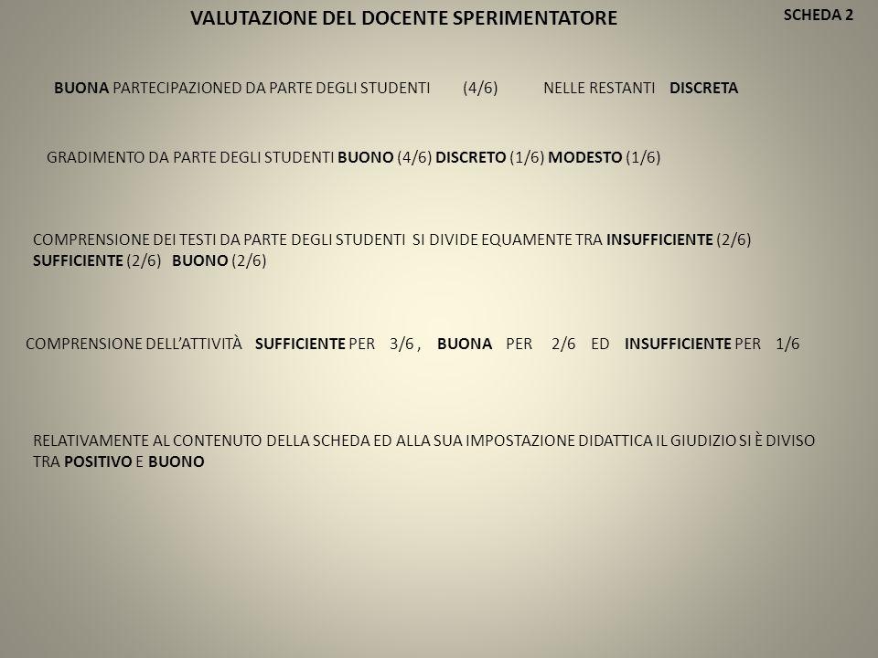 SCHEDA 2 BUONA PARTECIPAZIONED DA PARTE DEGLI STUDENTI (4/6) NELLE RESTANTI DISCRETA COMPRENSIONE DEI TESTI DA PARTE DEGLI STUDENTI SI DIVIDE EQUAMENTE TRA INSUFFICIENTE (2/6) SUFFICIENTE (2/6) BUONO (2/6) GRADIMENTO DA PARTE DEGLI STUDENTI BUONO (4/6) DISCRETO (1/6) MODESTO (1/6) COMPRENSIONE DELL'ATTIVITÀ SUFFICIENTE PER 3/6, BUONA PER 2/6 ED INSUFFICIENTE PER 1/6 RELATIVAMENTE AL CONTENUTO DELLA SCHEDA ED ALLA SUA IMPOSTAZIONE DIDATTICA IL GIUDIZIO SI È DIVISO TRA POSITIVO E BUONO VALUTAZIONE DEL DOCENTE SPERIMENTATORE