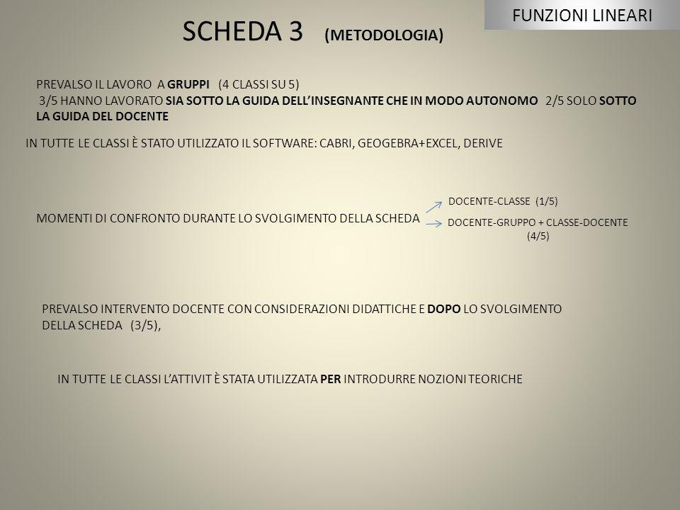SCHEDA 3 (METODOLOGIA) PREVALSO IL LAVORO A GRUPPI (4 CLASSI SU 5) 3/5 HANNO LAVORATO SIA SOTTO LA GUIDA DELL'INSEGNANTE CHE IN MODO AUTONOMO 2/5 SOLO SOTTO LA GUIDA DEL DOCENTE IN TUTTE LE CLASSI È STATO UTILIZZATO IL SOFTWARE: CABRI, GEOGEBRA+EXCEL, DERIVE MOMENTI DI CONFRONTO DURANTE LO SVOLGIMENTO DELLA SCHEDA DOCENTE-CLASSE (1/5) DOCENTE-GRUPPO + CLASSE-DOCENTE (4/5) PREVALSO INTERVENTO DOCENTE CON CONSIDERAZIONI DIDATTICHE E DOPO LO SVOLGIMENTO DELLA SCHEDA (3/5), IN TUTTE LE CLASSI L'ATTIVIT È STATA UTILIZZATA PER INTRODURRE NOZIONI TEORICHE FUNZIONI LINEARI