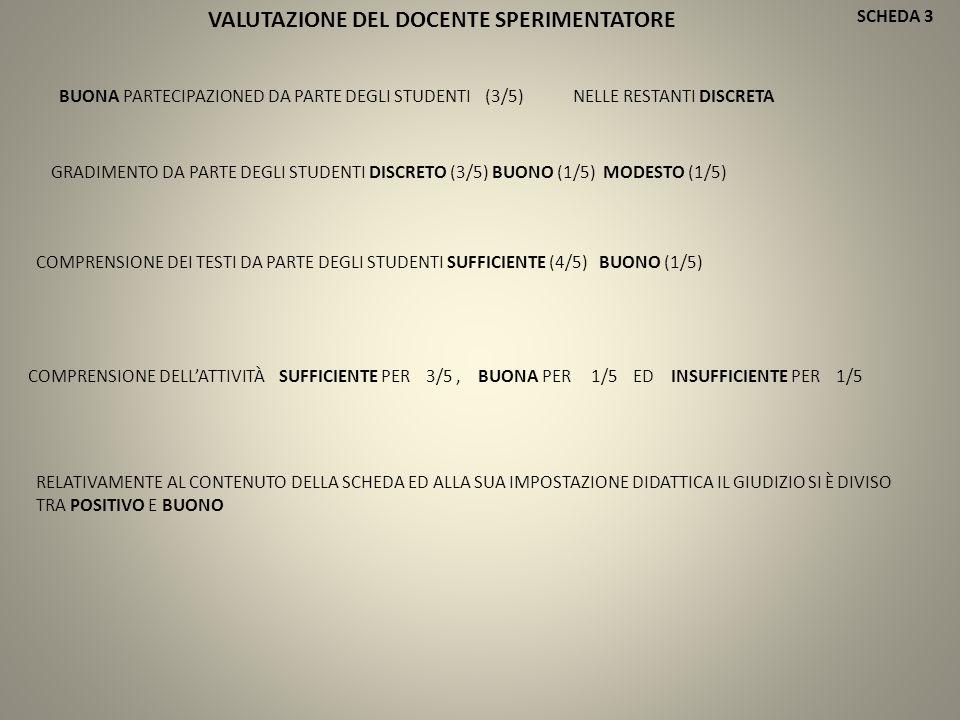 SCHEDA 3 BUONA PARTECIPAZIONED DA PARTE DEGLI STUDENTI (3/5) NELLE RESTANTI DISCRETA COMPRENSIONE DEI TESTI DA PARTE DEGLI STUDENTI SUFFICIENTE (4/5) BUONO (1/5) GRADIMENTO DA PARTE DEGLI STUDENTI DISCRETO (3/5) BUONO (1/5) MODESTO (1/5) COMPRENSIONE DELL'ATTIVITÀ SUFFICIENTE PER 3/5, BUONA PER 1/5 ED INSUFFICIENTE PER 1/5 RELATIVAMENTE AL CONTENUTO DELLA SCHEDA ED ALLA SUA IMPOSTAZIONE DIDATTICA IL GIUDIZIO SI È DIVISO TRA POSITIVO E BUONO VALUTAZIONE DEL DOCENTE SPERIMENTATORE
