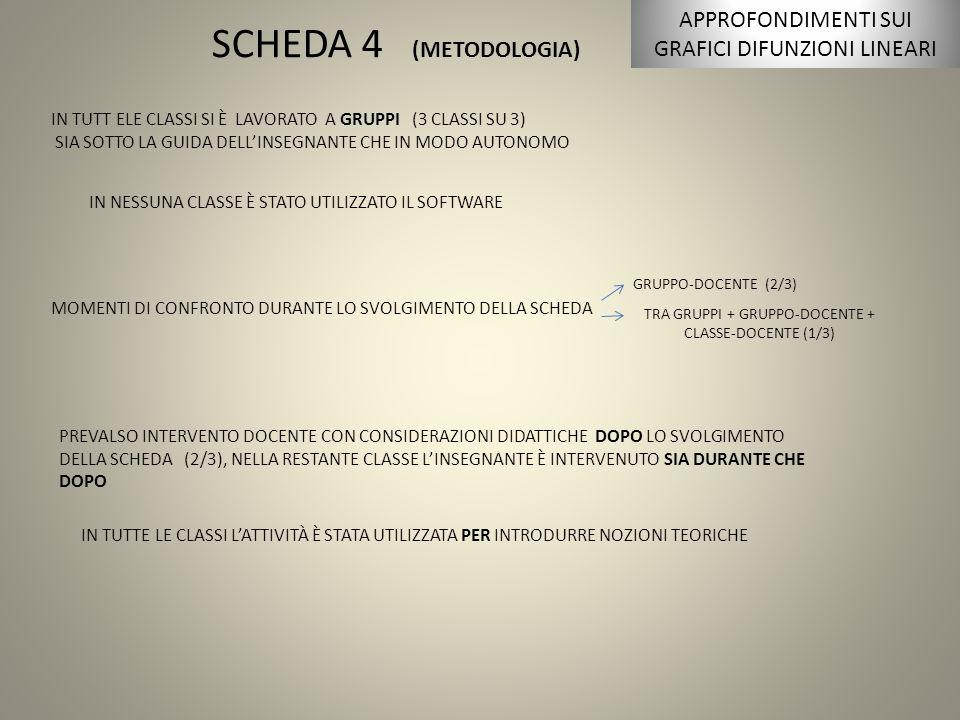 SCHEDA 4 (METODOLOGIA) IN TUTT ELE CLASSI SI È LAVORATO A GRUPPI (3 CLASSI SU 3) SIA SOTTO LA GUIDA DELL'INSEGNANTE CHE IN MODO AUTONOMO IN NESSUNA CLASSE È STATO UTILIZZATO IL SOFTWARE MOMENTI DI CONFRONTO DURANTE LO SVOLGIMENTO DELLA SCHEDA GRUPPO-DOCENTE (2/3) TRA GRUPPI + GRUPPO-DOCENTE + CLASSE-DOCENTE (1/3) PREVALSO INTERVENTO DOCENTE CON CONSIDERAZIONI DIDATTICHE DOPO LO SVOLGIMENTO DELLA SCHEDA (2/3), NELLA RESTANTE CLASSE L'INSEGNANTE È INTERVENUTO SIA DURANTE CHE DOPO IN TUTTE LE CLASSI L'ATTIVITÀ È STATA UTILIZZATA PER INTRODURRE NOZIONI TEORICHE APPROFONDIMENTI SUI GRAFICI DIFUNZIONI LINEARI