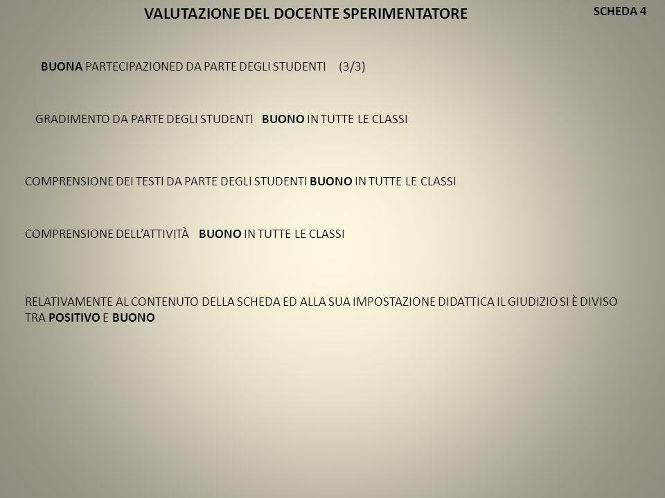 SCHEDA 4 BUONA PARTECIPAZIONED DA PARTE DEGLI STUDENTI (3/3) COMPRENSIONE DEI TESTI DA PARTE DEGLI STUDENTI BUONO IN TUTTE LE CLASSI GRADIMENTO DA PARTE DEGLI STUDENTI BUONO IN TUTTE LE CLASSI COMPRENSIONE DELL'ATTIVITÀ BUONO IN TUTTE LE CLASSI RELATIVAMENTE AL CONTENUTO DELLA SCHEDA ED ALLA SUA IMPOSTAZIONE DIDATTICA IL GIUDIZIO SI È DIVISO TRA POSITIVO E BUONO VALUTAZIONE DEL DOCENTE SPERIMENTATORE