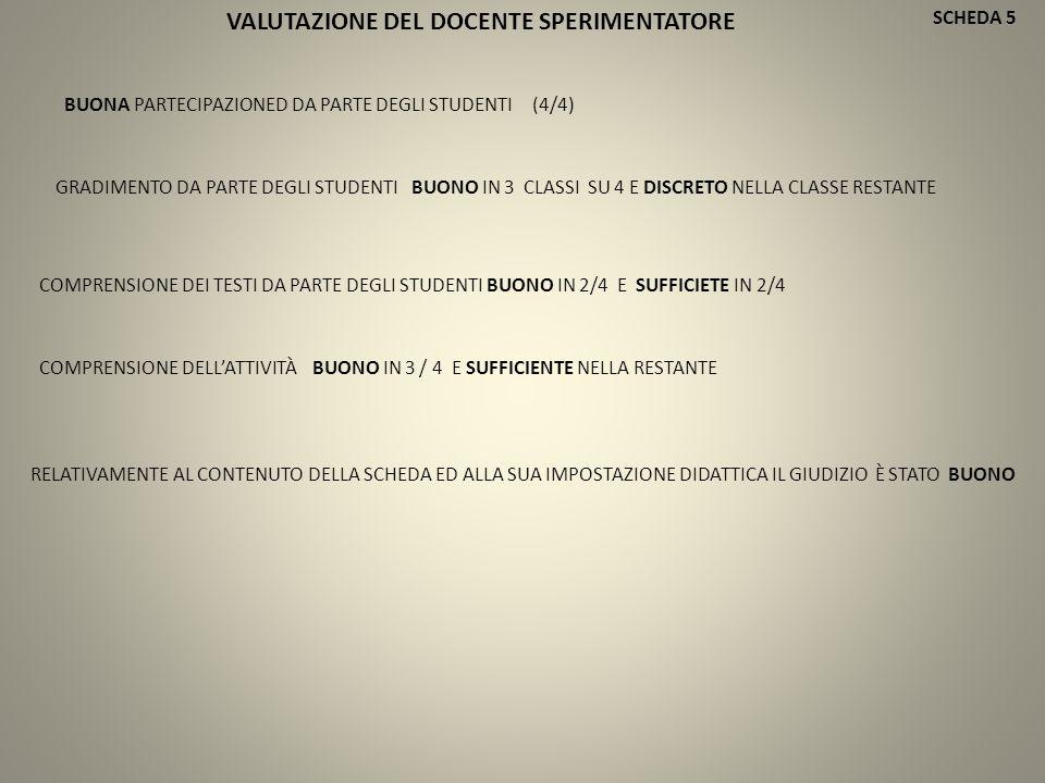 SCHEDA 5 BUONA PARTECIPAZIONED DA PARTE DEGLI STUDENTI (4/4) COMPRENSIONE DEI TESTI DA PARTE DEGLI STUDENTI BUONO IN 2/4 E SUFFICIETE IN 2/4 GRADIMENTO DA PARTE DEGLI STUDENTI BUONO IN 3 CLASSI SU 4 E DISCRETO NELLA CLASSE RESTANTE COMPRENSIONE DELL'ATTIVITÀ BUONO IN 3 / 4 E SUFFICIENTE NELLA RESTANTE RELATIVAMENTE AL CONTENUTO DELLA SCHEDA ED ALLA SUA IMPOSTAZIONE DIDATTICA IL GIUDIZIO È STATO BUONO VALUTAZIONE DEL DOCENTE SPERIMENTATORE