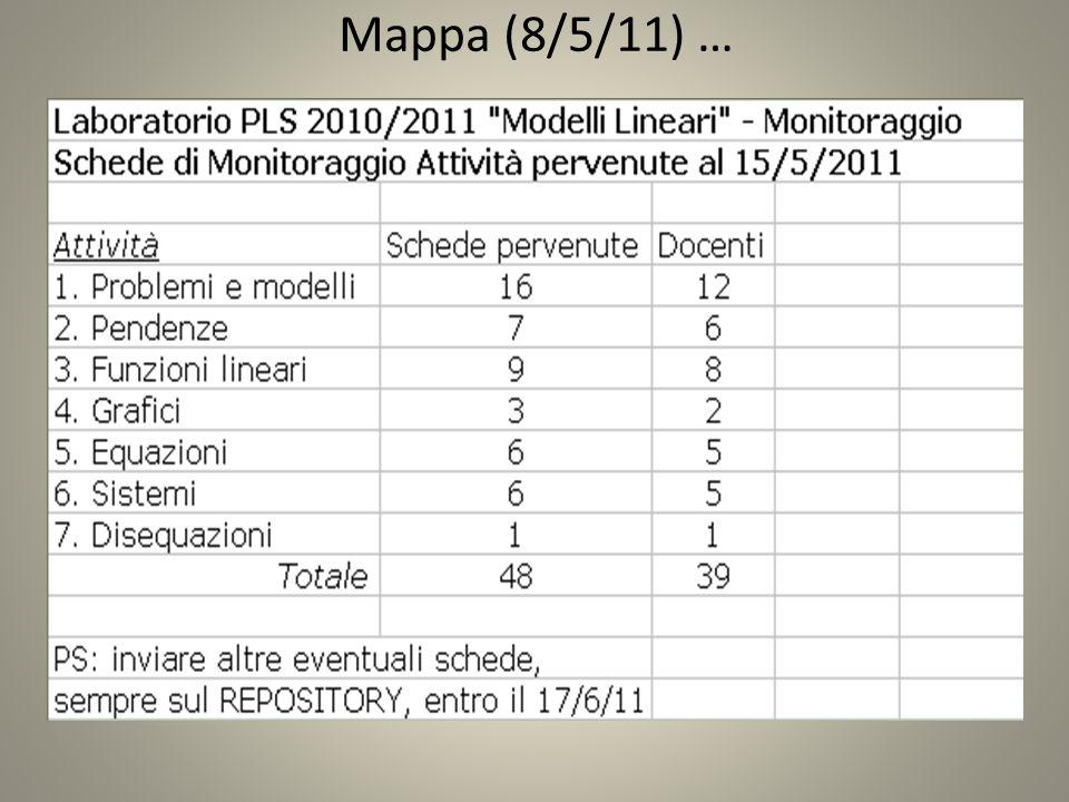 SCHEDA 2 (METODOLOGIA) SIA INDIVIDUALMENTE CHE A GRUPPI (3 CLASSI SU 6) A GRUPPI (2/6) INDIVIDUALE (1/6) SIA SOTTO LA GUIDA DELL'INSEGNANTE CHE IN MODO AUTONOMO NON UN GRANDE IMPIEGO DI SOFTWARE (2 CLASSI SU 6): GRAFUN, CABRI, GEOGEBRA MOMENTI DI CONFRONTO DURANTE LO SVOLGIMENTO DELLA SCHEDA DOCENTE-GRUPPO (1/6) DOCENTE-GRUPPO + CLASSE-DOCENTE (3/6) DOCENTE-GRUPPO + TRA GRUPPI (1/6) PREVALSO INTERVENTO DOCENTE CON CONSIDERAZIONI DIDATTICHE SIA PRIMA CHE DOPO LO SVOLGIMENTO DELLA SCHEDA (3/6), DOPO (2/6), 1/6 SIA DURANTE CHE DOPO IN 4 CLASSI SU 6 LA SCHEDA UTILIZZATA PER INTRODURRE NOZIONI TEORICHE, IN 2 CLASSI SU 6 LA SCHEDA ASSEGNATA DOPO L'INTRODUZIONE DELLE NOZIONI TEORICHE ARGOMENTO DELLA SCHEDA PENDENZA DOCENTE-GRUPPO + TRA GRUPPI (1/6) SCHEDA PRIMA O DOPO UN'INTRODUZIONE TEORICA DELL'ARGOMENTO?