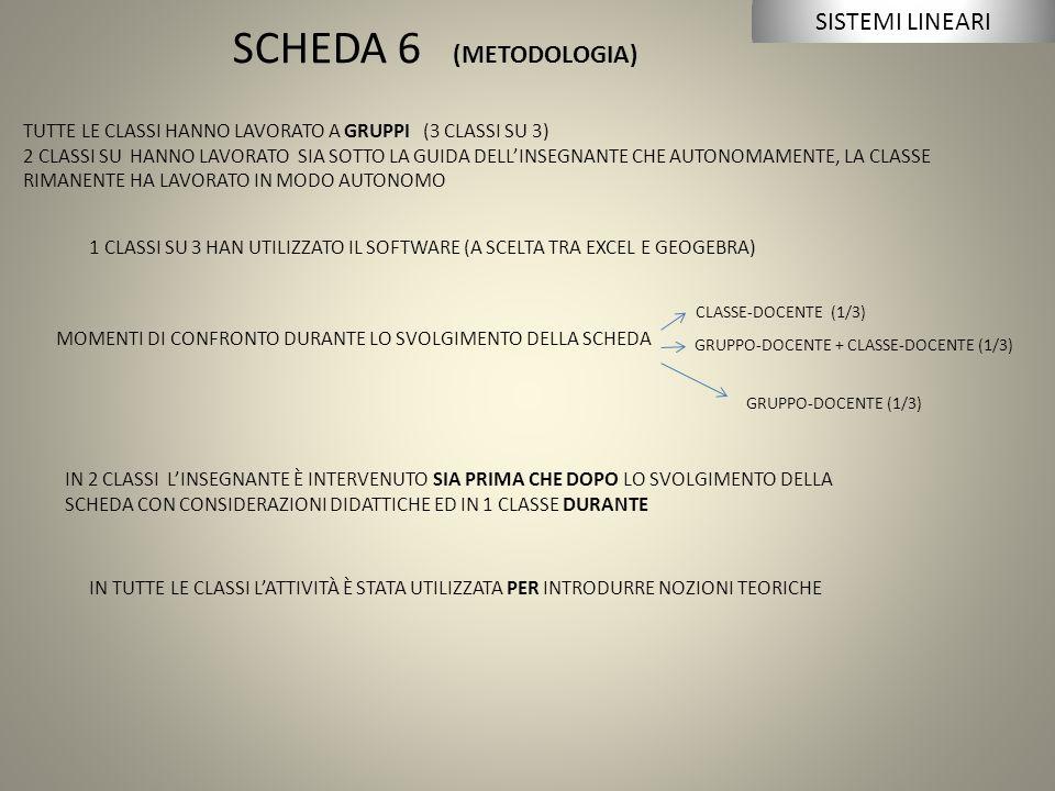 SCHEDA 6 (METODOLOGIA) TUTTE LE CLASSI HANNO LAVORATO A GRUPPI (3 CLASSI SU 3) 2 CLASSI SU HANNO LAVORATO SIA SOTTO LA GUIDA DELL'INSEGNANTE CHE AUTONOMAMENTE, LA CLASSE RIMANENTE HA LAVORATO IN MODO AUTONOMO 1 CLASSI SU 3 HAN UTILIZZATO IL SOFTWARE (A SCELTA TRA EXCEL E GEOGEBRA) MOMENTI DI CONFRONTO DURANTE LO SVOLGIMENTO DELLA SCHEDA CLASSE-DOCENTE (1/3) GRUPPO-DOCENTE + CLASSE-DOCENTE (1/3) IN 2 CLASSI L'INSEGNANTE È INTERVENUTO SIA PRIMA CHE DOPO LO SVOLGIMENTO DELLA SCHEDA CON CONSIDERAZIONI DIDATTICHE ED IN 1 CLASSE DURANTE IN TUTTE LE CLASSI L'ATTIVITÀ È STATA UTILIZZATA PER INTRODURRE NOZIONI TEORICHE SISTEMI LINEARI GRUPPO-DOCENTE (1/3)