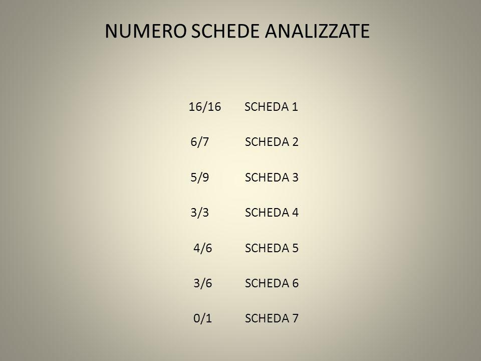 NUMERO SCHEDE ANALIZZATE 16/16 SCHEDA 1 6/7 SCHEDA 2 5/9 SCHEDA 3 3/3 SCHEDA 4 4/6 SCHEDA 5 3/6 SCHEDA 6 0/1 SCHEDA 7