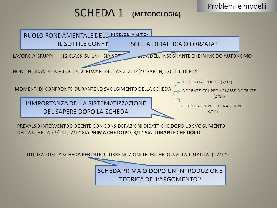 SCHEDA 1 (METODOLOGIA) LAVORO A GRUPPI (12 CLASSI SU 14) SIA SOTTO LA GUIDA DELL'INSEGNANTE CHE IN MODO AUTONOMO NON UN GRANDE IMPIEGO DI SOFTWARE (4 CLASSI SU 14): GRAFUN, EXCEL E DERIVE MOMENTI DI CONFRONTO DURANTE LO SVOLGIMENTO DELLA SCHEDA DOCENTE-GRUPPO (7/14) DOCENTE-GRUPPO + CLASSE-DOCENTE (2/14) DOCENTE-GRUPPO + TRA GRUPPI (3/14) PREVALSO INTERVENTO DOCENTE CON CONSIDERAZIONI DIDATTICHE DOPO LO SVOGLIMENTO DELLA SCHEDA (7/14), 2/14 SIA PRIMA CHE DOPO, 3/14 SIA DURANTE CHE DOPO L'UTILIZZO DELLA SCHEDA PER INTRODURRE NOZIONI TEORICHE, QUASI LA TOTALITÀ (12/14) Problemi e modelli RUOLO FONDAMENTALE DELL'INSEGNANTE: IL SOTTILE CONFINE SCELTA DIDATTICA O FORZATA.