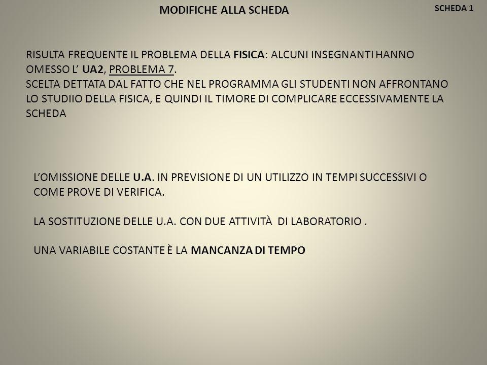 SCHEDA 1 DIFFICOLTÀ NELLA COMPRENSIONE DEL TESTO A CAUSA DI STUDENTI DI MADRELINGUA DIVERSA DALL'ITALIANO CONSIDERAZIONI/OSSERVAZIONI DIDATTICHE DEL DOCENTE SPERIMENTATORE IL GRUPPO COME LUOGO CHE FAVORISCE SPUNTI ARGOMENTATIVI INTERESSANTI DIFFICOLTÀ NELLA FORMALIZZAZIONE DELLE LISTARELLE L((n) = 2 n PIÙ SEMPLICE PROBLEMA DELL'AREA DEL QUADRATO E DEL PANE, CHE ANDREBBERO MESSI DUNQUE PRIMA SCHEDA COME SPUNTO PER INTRODURRE NUOVO ARGOMENTO ED ANCHE L'UTILIZZO DI UN SOFTWARE NON ANCORA CONOSCIUTO.