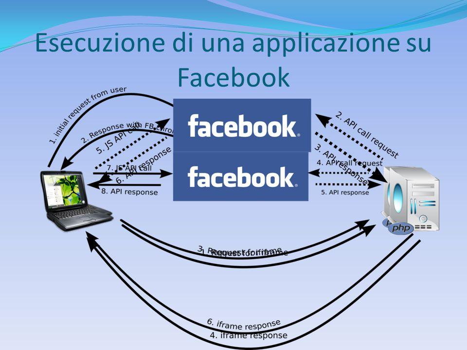 Esecuzione di una applicazione su Facebook