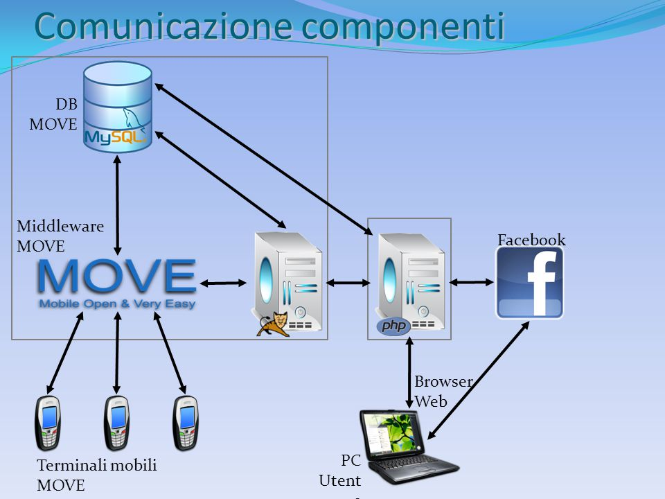 Comunicazione componenti Terminali mobili MOVE PC Utent e DB MOVE Facebook Middleware MOVE Browser Web