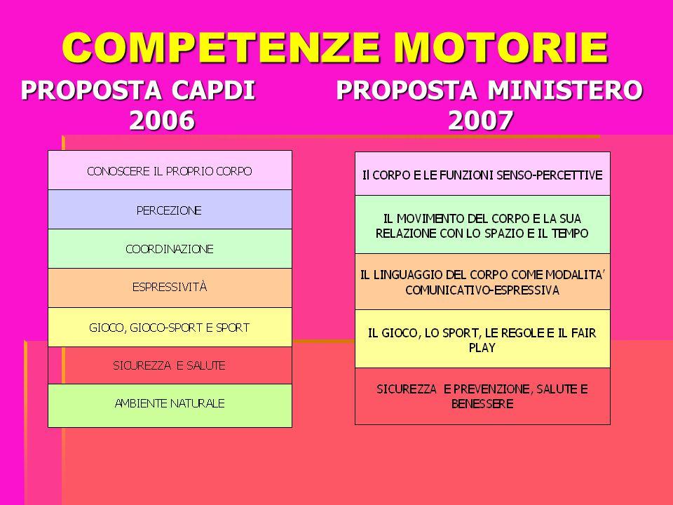 COMPETENZE MOTORIE PROPOSTA CAPDI PROPOSTA MINISTERO 2006 2007 COMPETENZE MOTORIE PROPOSTA CAPDI PROPOSTA MINISTERO 2006 2007