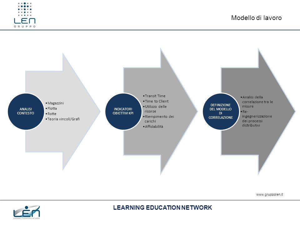LEARNING EDUCATION NETWORK www.gruppolen.it Modello di lavoro Magazzini Flotta Rotte Teoria vincoli/Grafi ANALISI CONTESTO Transit Time Time to Client Utilizzo delle risorse Riempimento dei carichi Affidabilità INDICATORI OBIETTIVI KPI Analisi della correlazione tra le misure Re- ingegnerizzazione dei processi distributivi DEFINIZIONE DEL MODELLO DI CORRELAZIONE