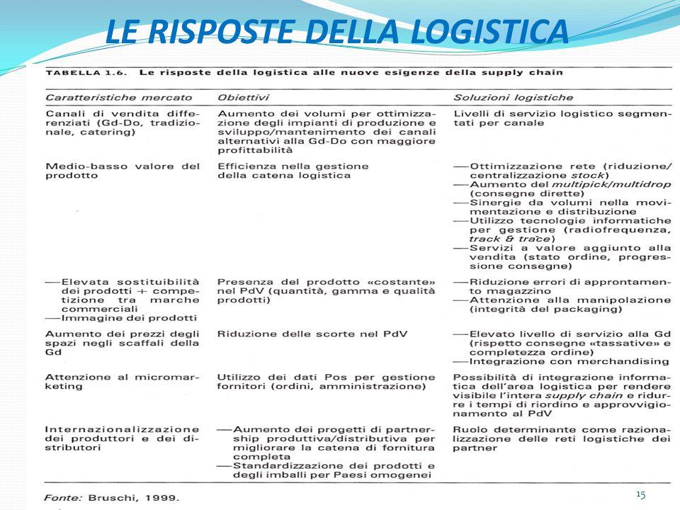 LE RISPOSTE DELLA LOGISTICA 15