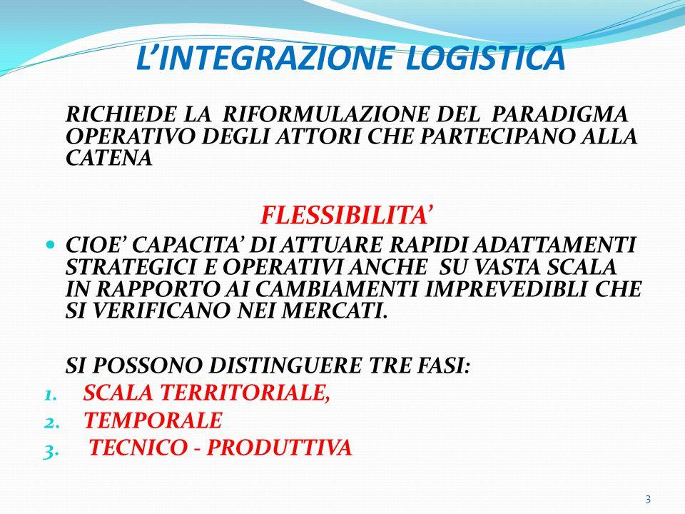 INTEGRAZIONE/VALORE AGGIUNTO 14