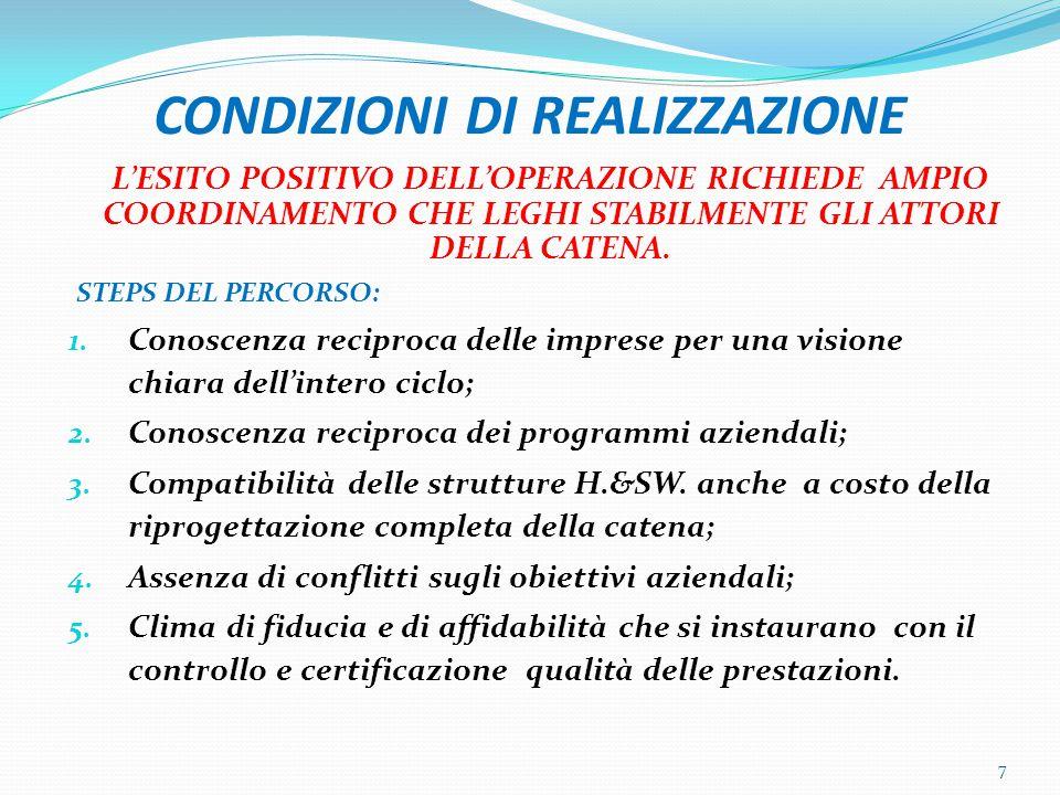 CONDIZIONI DI REALIZZAZIONE L'ESITO POSITIVO DELL'OPERAZIONE RICHIEDE AMPIO COORDINAMENTO CHE LEGHI STABILMENTE GLI ATTORI DELLA CATENA.