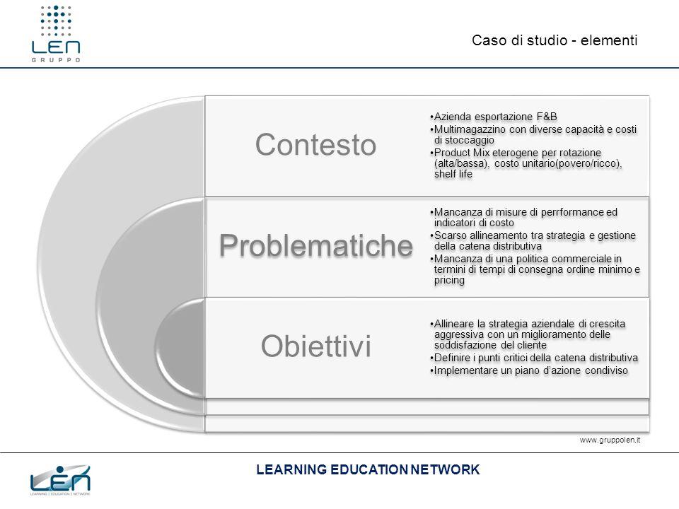 LEARNING EDUCATION NETWORK www.gruppolen.it Caso di studio - fasi Definizione di un set di misure KPI Definizione di un modello di correlazione Piano d'azione Sistema di controllo SYS MRPII
