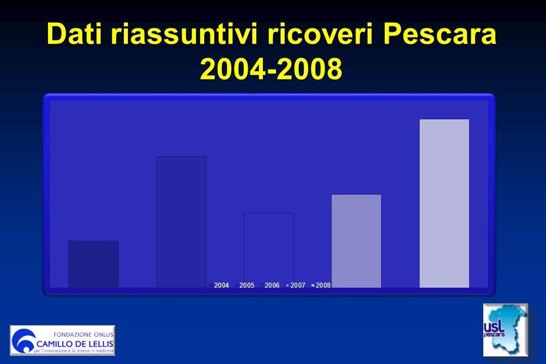 Dati riassuntivi ricoveri Pescara 2004-2008