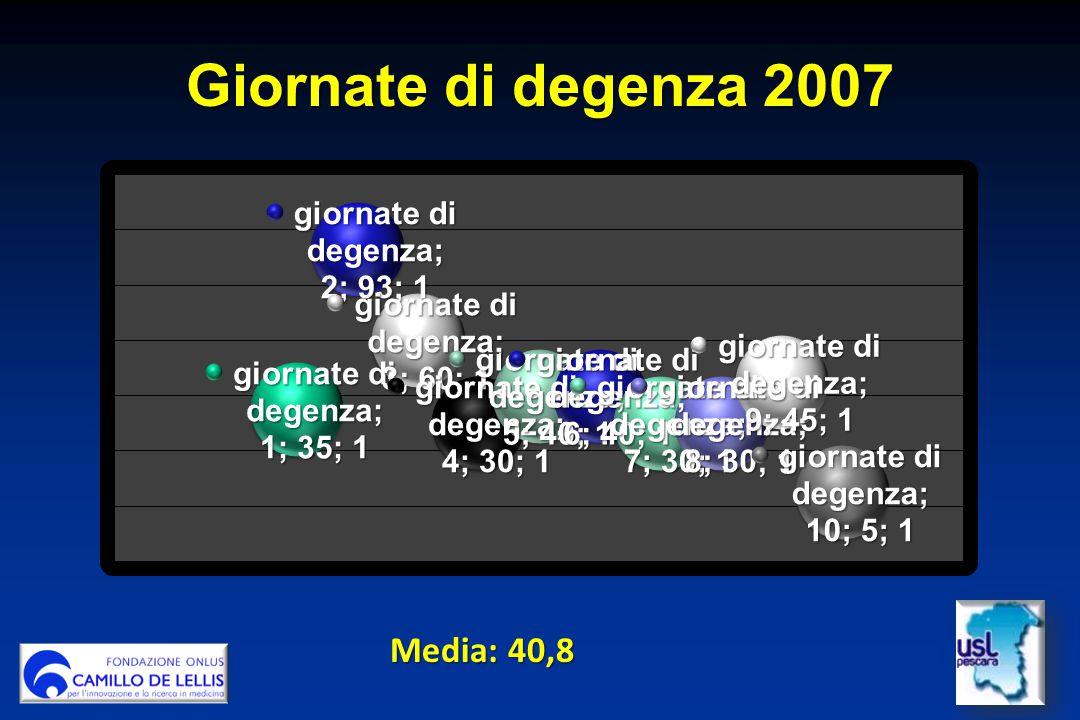 Giornate di degenza 2007 Media: 40,8