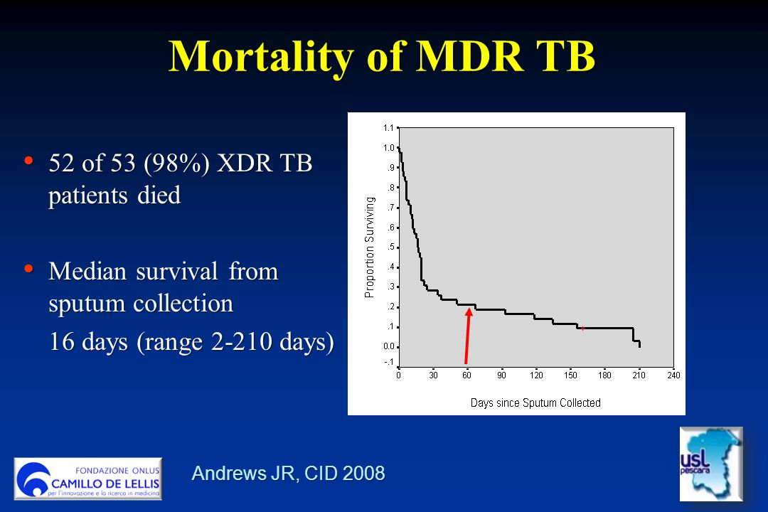 Mortality of MDR TB 52 of 53 (98%) XDR TB patients died 52 of 53 (98%) XDR TB patients died Median survival from sputum collection Median survival from sputum collection 16 days (range 2-210 days) Andrews JR, CID 2008