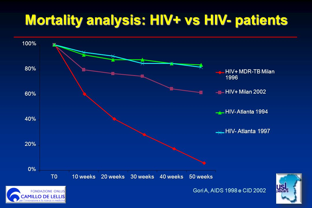 Mortality analysis: HIV+ vs HIV- patients Gori A, AIDS 1998 e CID 2002 0% 20% 40% 60% 80%100%T0 10 weeks 20 weeks 30 weeks 40 weeks 50 weeks HIV+ MDR-TB Milan 1996 HIV+ Milan 2002 HIV- Atlanta 1994 HIV- Atlanta 1997