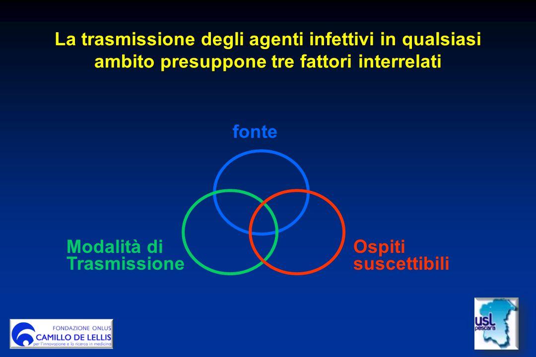La trasmissione degli agenti infettivi in qualsiasi ambito presuppone tre fattori interrelati fonte Modalità di Trasmissione Ospiti suscettibili