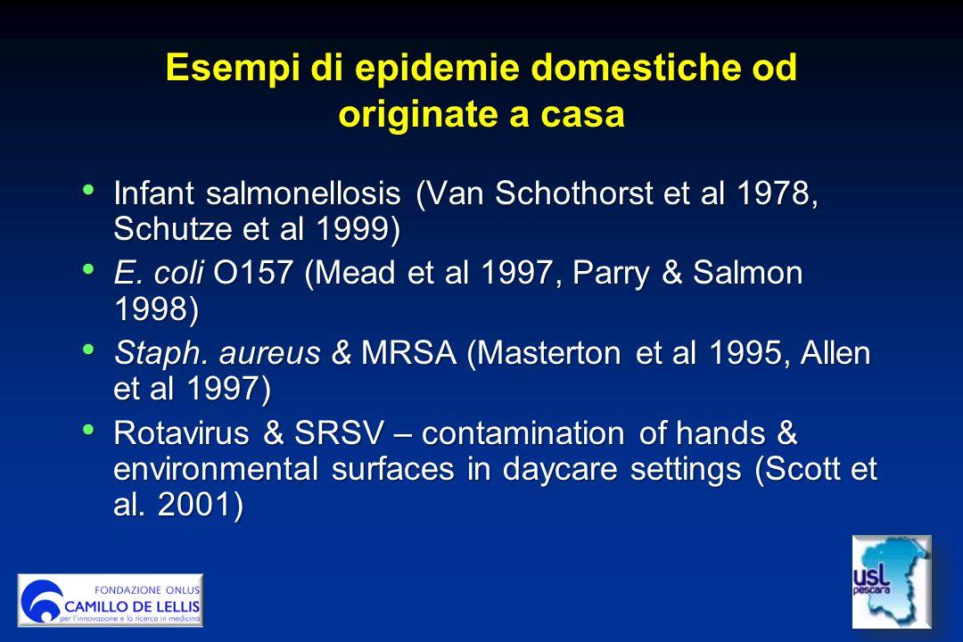Infant salmonellosis (Van Schothorst et al 1978, Schutze et al 1999) Infant salmonellosis (Van Schothorst et al 1978, Schutze et al 1999) E.