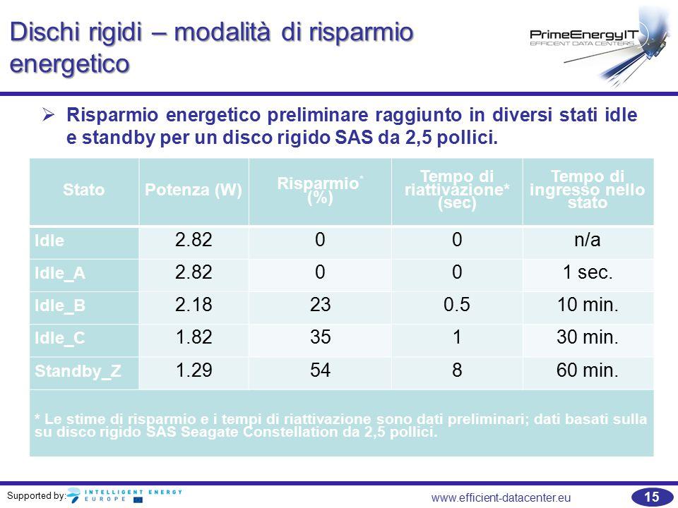 Supported by: 15 www.efficient-datacenter.eu Dischi rigidi – modalità di risparmio energetico StatoPotenza (W) Risparmio * (%) Tempo di riattivazione* (sec) Tempo di ingresso nello stato Idle 2.8200n/a Idle_A 2.82001 sec.