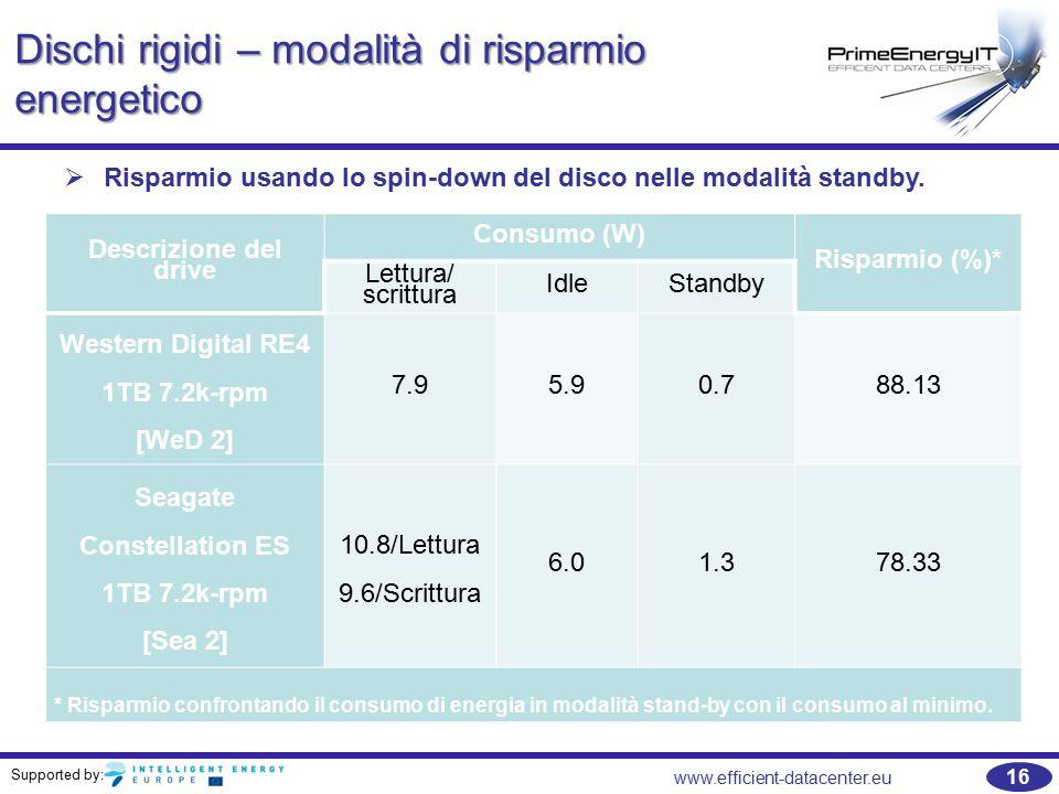 Supported by: 16 www.efficient-datacenter.eu Dischi rigidi – modalità di risparmio energetico   Risparmio usando lo spin-down del disco nelle modalità standby.
