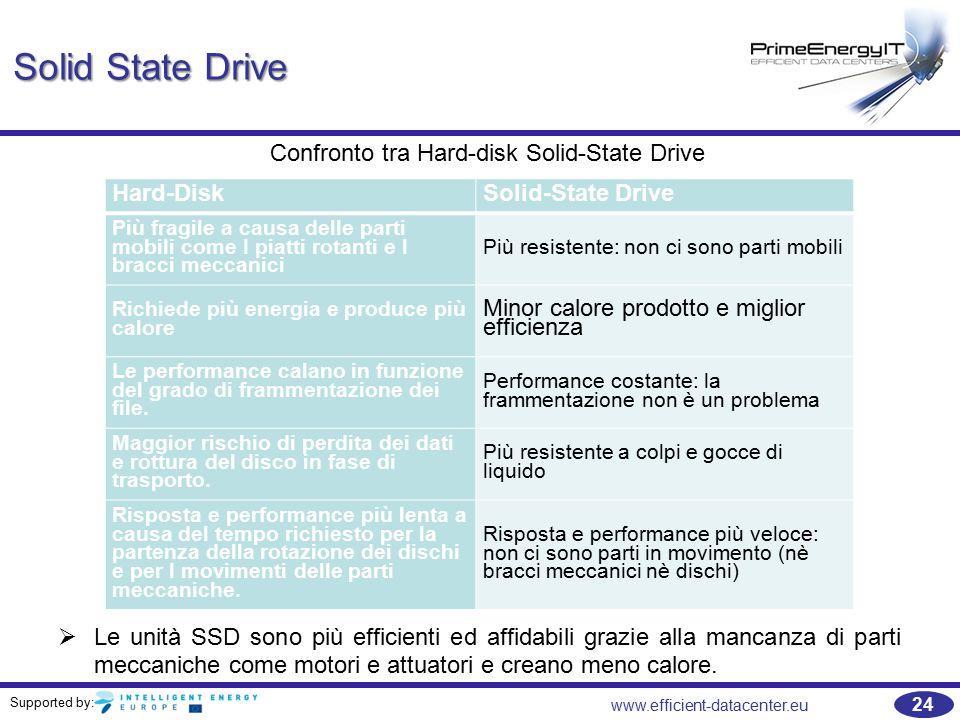 Supported by: 24 www.efficient-datacenter.eu Solid State Drive   Le unità SSD sono più efficienti ed affidabili grazie alla mancanza di parti meccaniche come motori e attuatori e creano meno calore.
