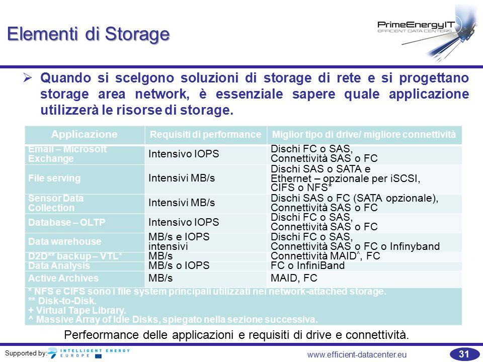 Supported by: 31 www.efficient-datacenter.eu Elementi di Storage   Quando si scelgono soluzioni di storage di rete e si progettano storage area network, è essenziale sapere quale applicazione utilizzerà le risorse di storage.