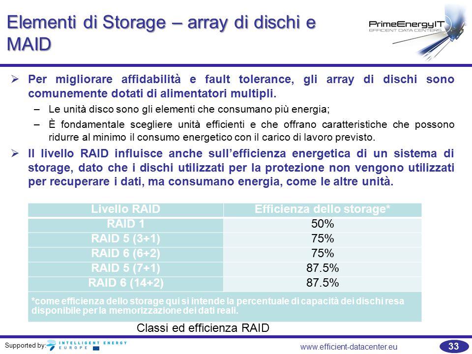 Supported by: 33 www.efficient-datacenter.eu Elementi di Storage – array di dischi e MAID   Per migliorare affidabilità e fault tolerance, gli array di dischi sono comunemente dotati di alimentatori multipli.