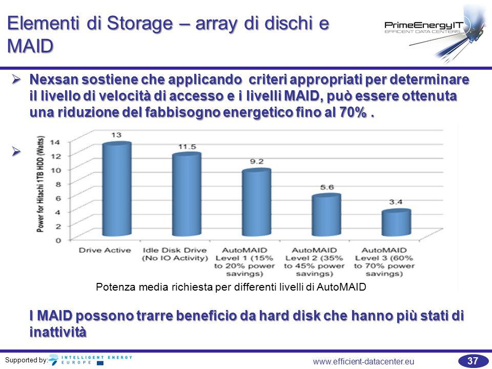 Supported by: 37 www.efficient-datacenter.eu Elementi di Storage – array di dischi e MAID  Nexsan sostiene che applicando criteri appropriati per determinare il livello di velocità di accesso e i livelli MAID, può essere ottenuta una riduzione del fabbisogno energetico fino al 70%.