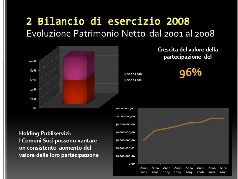 Evoluzione Patrimonio Netto dal 2001 al 2008 Crescita del valore della partecipazione del 96% Holding Publiservizi: I Comuni Soci possono vantare un c
