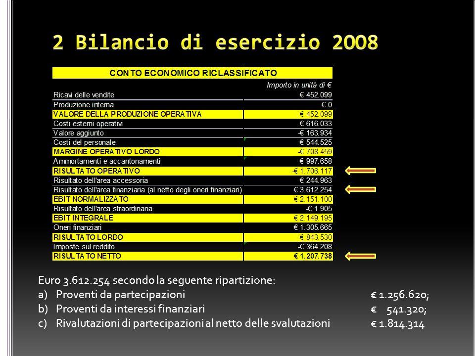 Euro 3.612.254 secondo la seguente ripartizione: a)Proventi da partecipazioni € 1.256.620; b)Proventi da interessi finanziari € 541.320; c)Rivalutazio