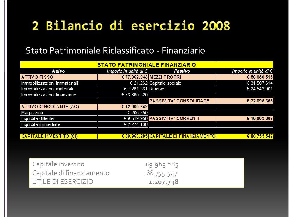 Stato Patrimoniale Riclassificato - Finanziario Capitale investito 89.963.285 Capitale di finanziamento 88.755.547 UTILE DI ESERCIZIO 1.207.738