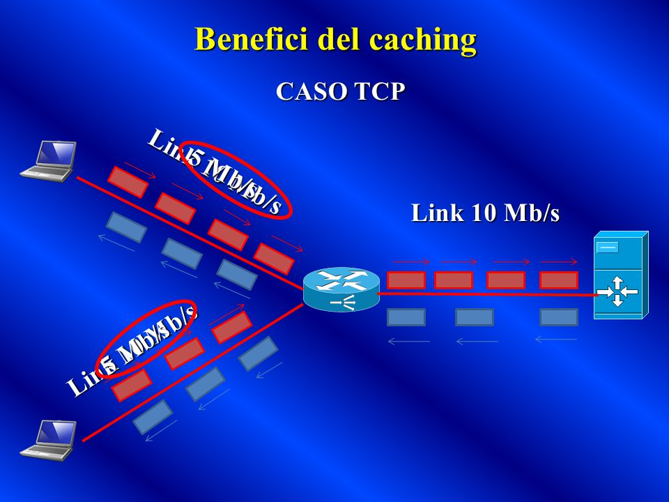 Benefici del caching CASO TCP Link 10 Mb/s 5 Mb/s 5 Mb/s