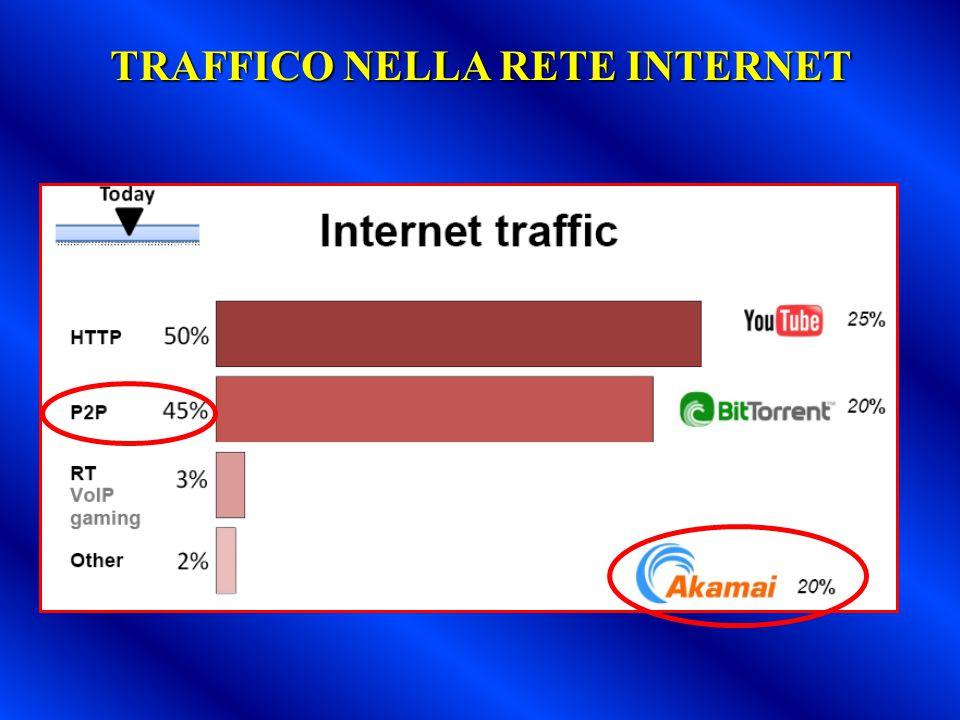 TRAFFICO NELLA RETE INTERNET