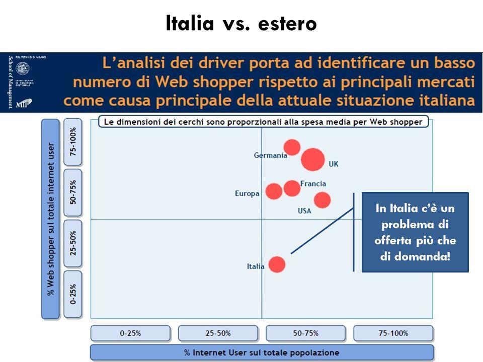 Italia vs. estero In Italia c'è un problema di offerta più che di domanda!