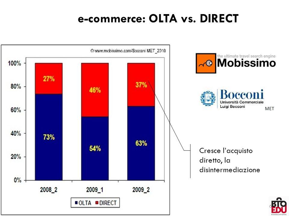 e-commerce: OLTA vs. DIRECT 6 Cresce l'acquisto diretto, la disintermediazione