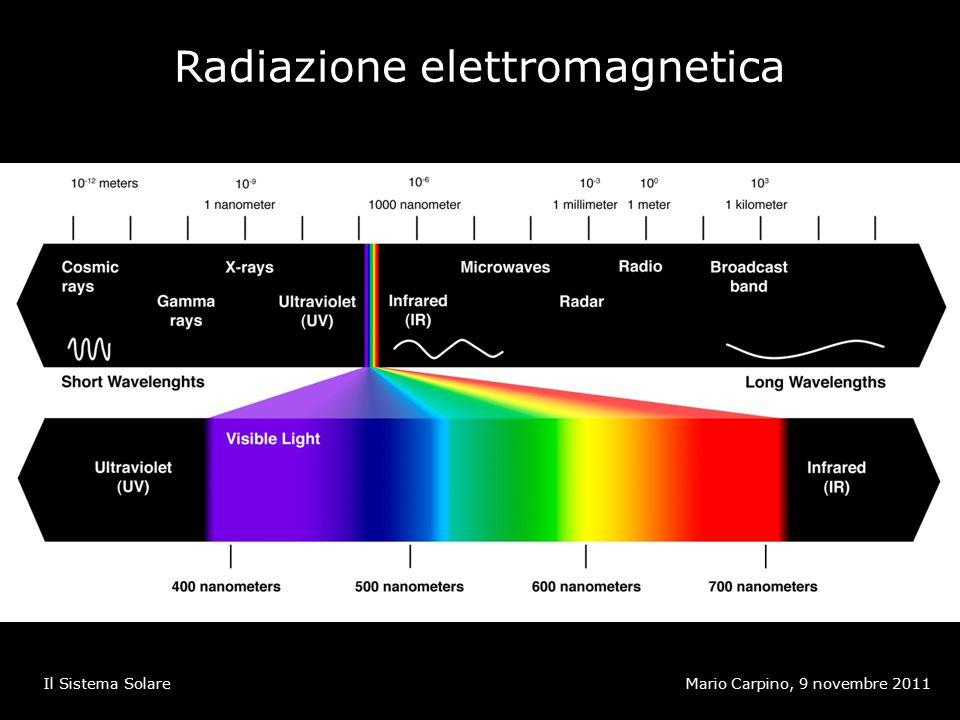 Radiazione elettromagnetica Mario Carpino, 9 novembre 2011Il Sistema Solare