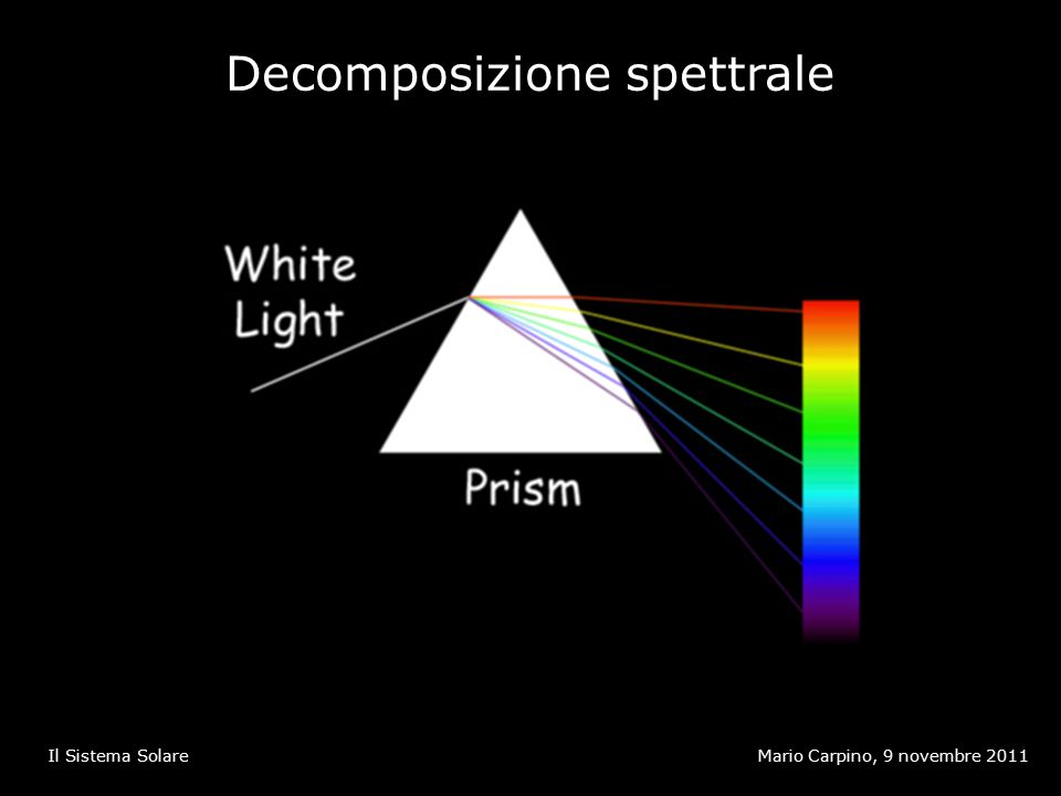 Decomposizione spettrale Mario Carpino, 9 novembre 2011Il Sistema Solare