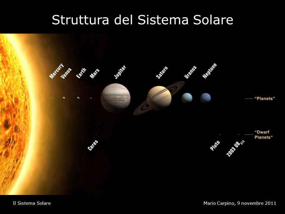 Spettro continuo (di corpo nero) Mario Carpino, 9 novembre 2011Il Sistema Solare 1.È prodotto dall'agitazione termica degli atomi 2.Tutte le lunghezze d'onda sono presenti (con diversa intensità) 3.Il picco dello spettro dipende dalla temperatura